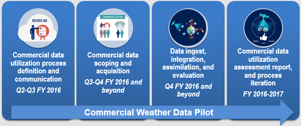Graphic of the Commercial Weather Data Pilot process: Commercial data utilization process definition and communication; Commercial data scoping and acquisition; Data ingest, integration, assimilation, and evaluation; and Commercial data utilization assessment report, and process iteration